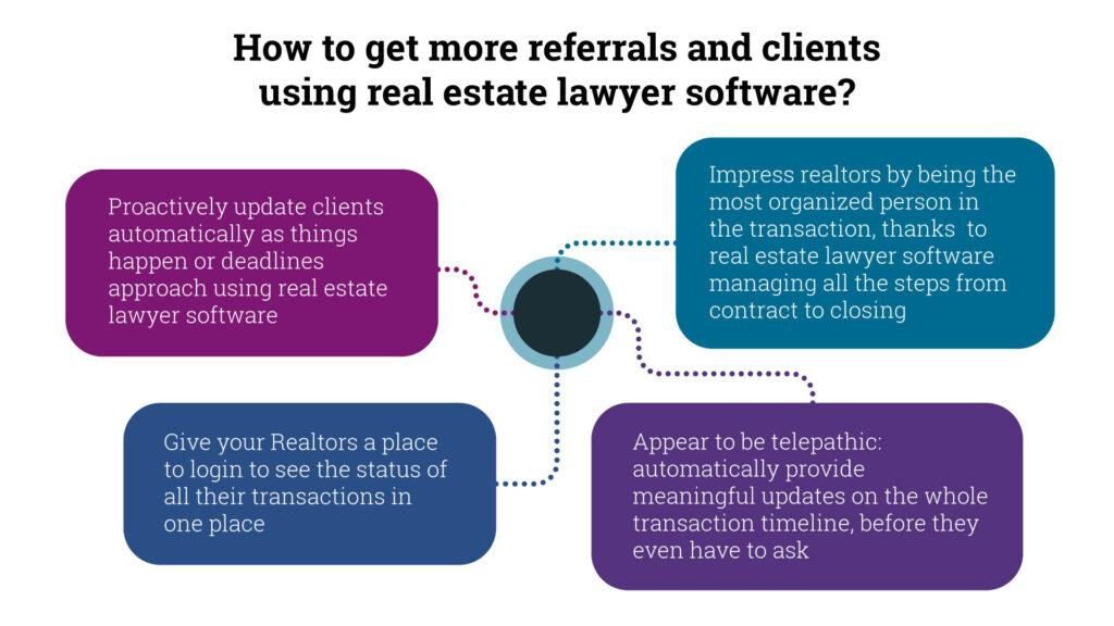 key ways to attrack more customers using a real estate lawywer software