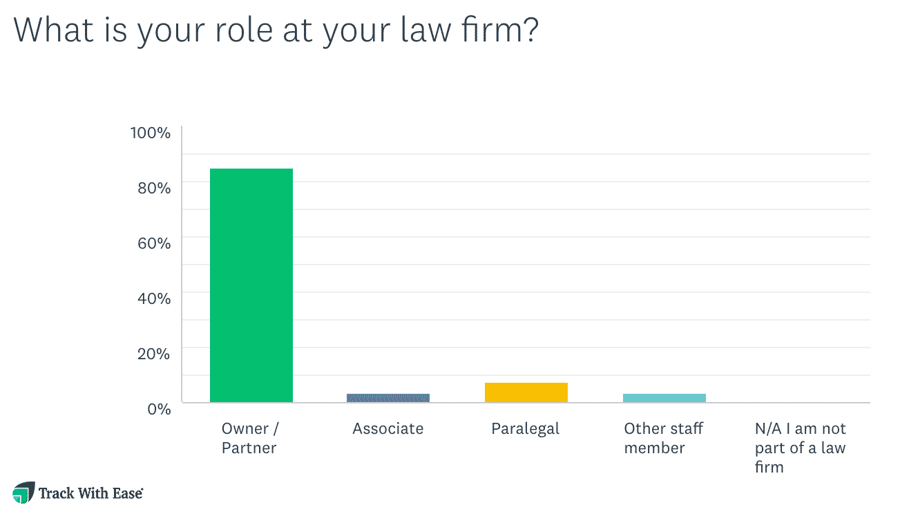 Study Finds 70% of Real Estate Law Firms Unprepared for Remote Working Arrangements due to COVID-19, Client Service May Suffer 1