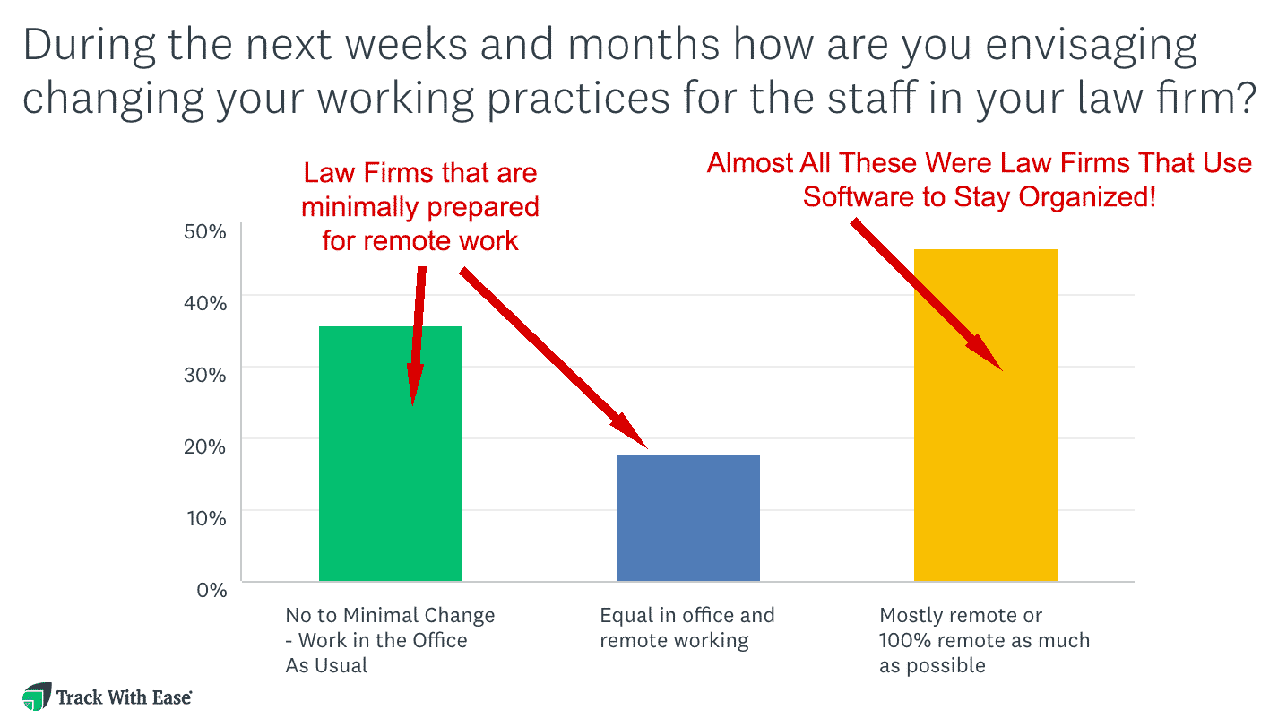 Study Finds 70% of Real Estate Law Firms Unprepared for Remote Working Arrangements due to COVID-19, Client Service May Suffer 3